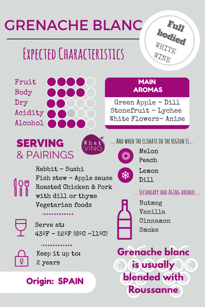 Grenache Blanc in What VINO Grape Variety