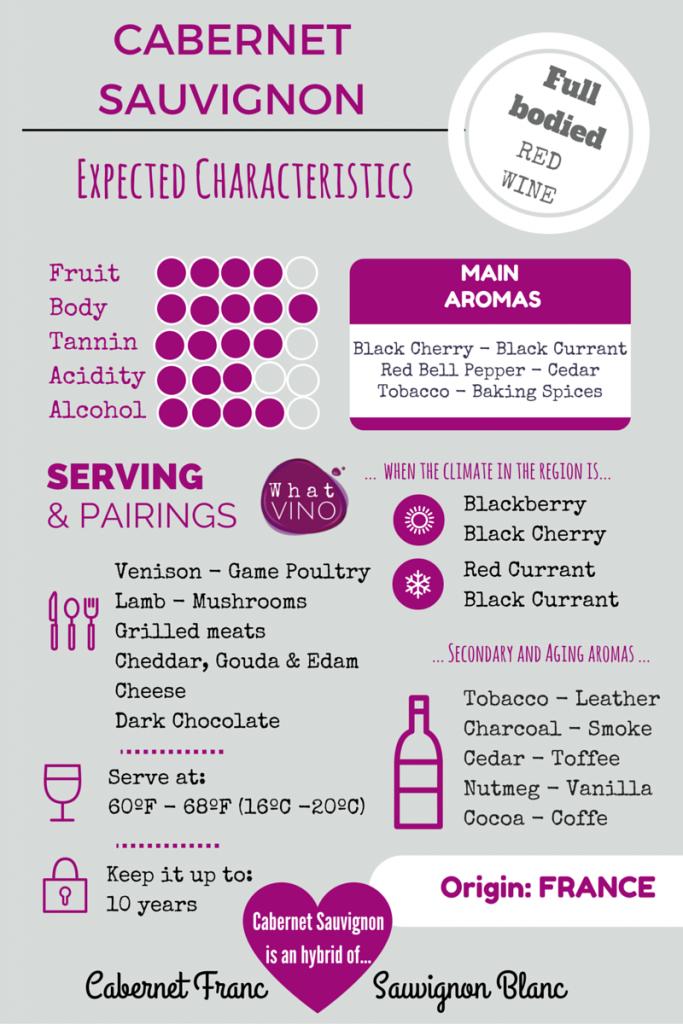 Cabernet Sauvignon in What VINO Grape Variety